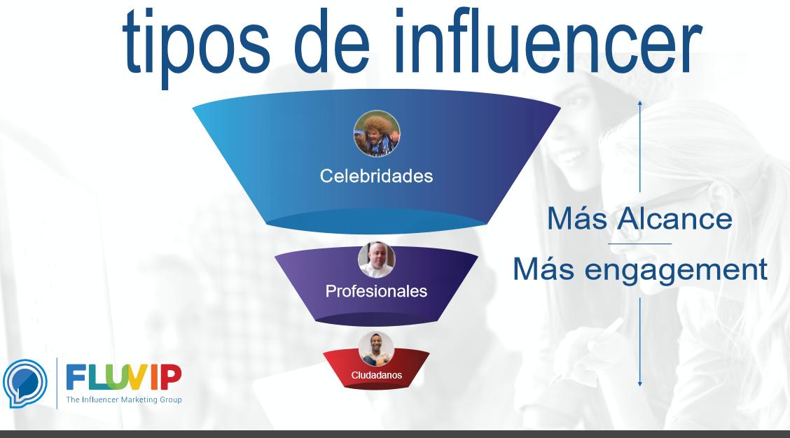 Tipos de influencer
